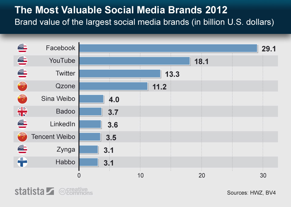 Infographic: The Most Valuable Social Media Brands 2012 | Statista