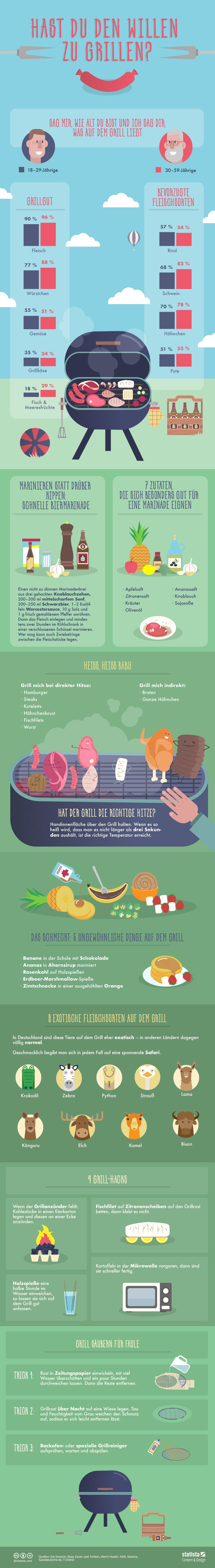 Infografik: Tipps für die Grillzeit   Statista