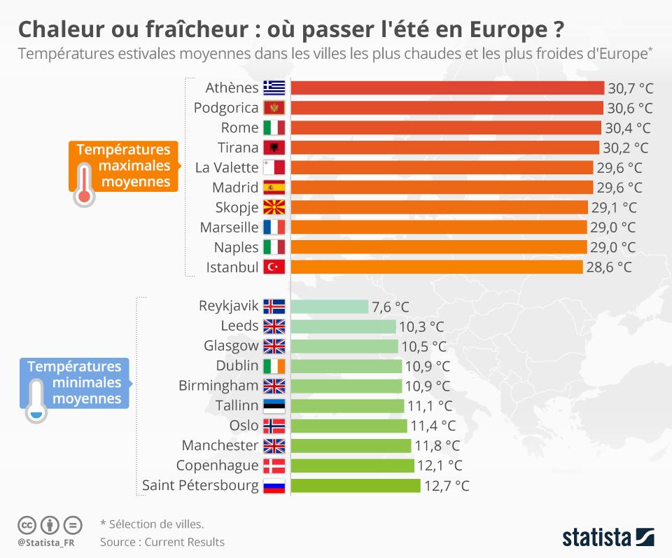 Infographie: Chaleur ou fraîcheur : où passer l'été en Europe ?  | Statista
