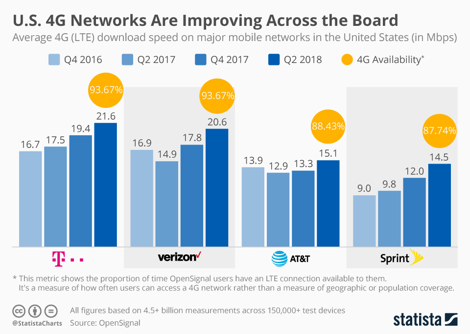 Infographic: U.S. 4G Networks Are Improving Across the Board | Statista