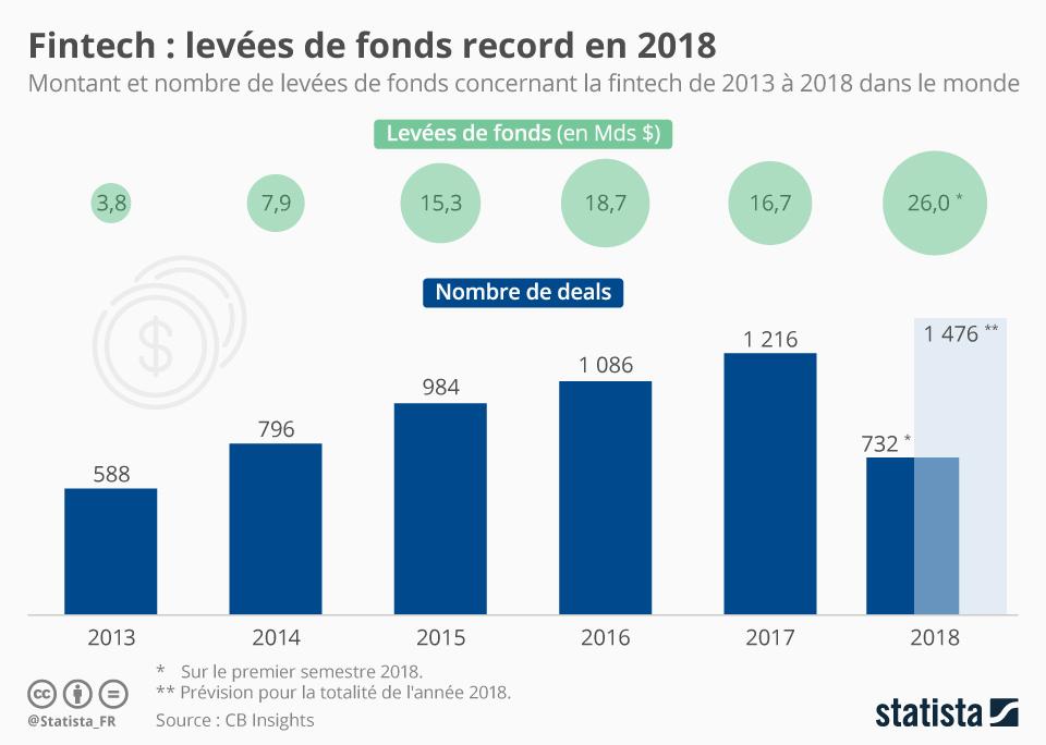 Infographie: Fintech : levées de fonds record en 2018 | Statista