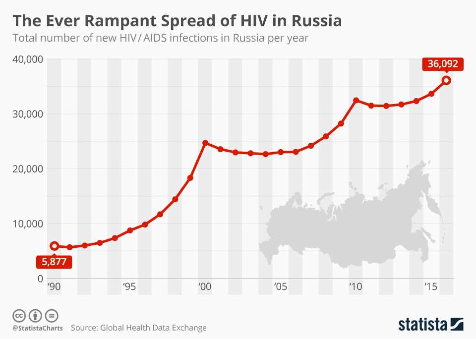 Infographic: The Ever Rampant Spread of HIV in Russia | Statista