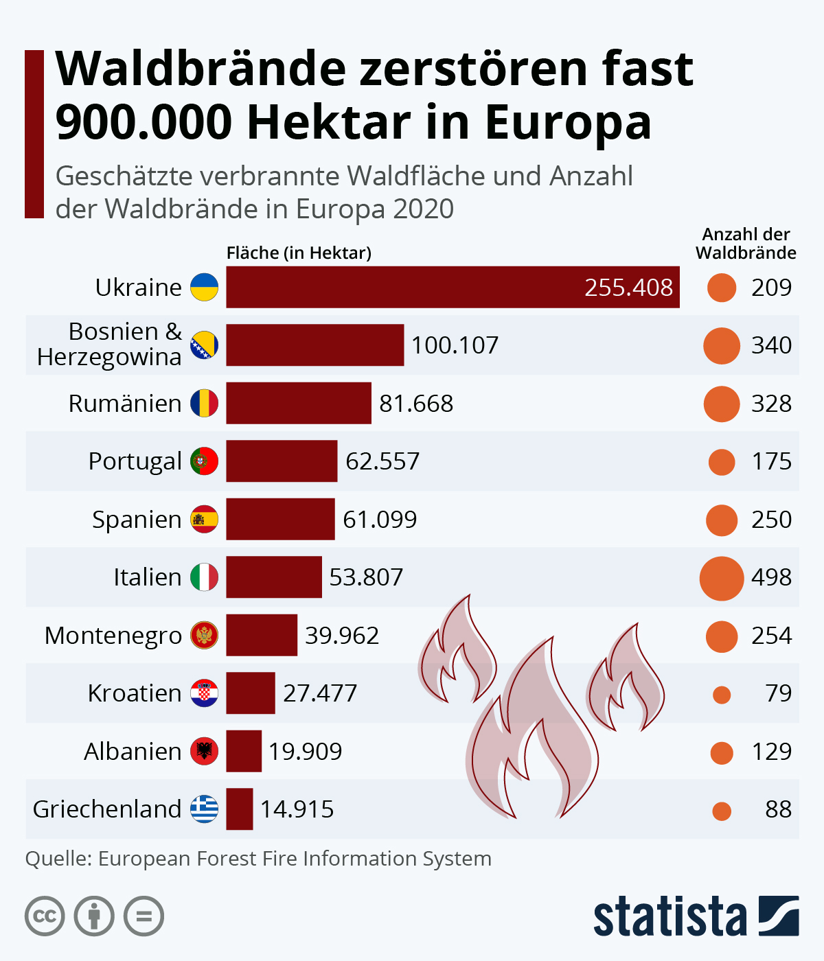Waldbrände zerstören fast 900.000 Hektar in Europa | Statista