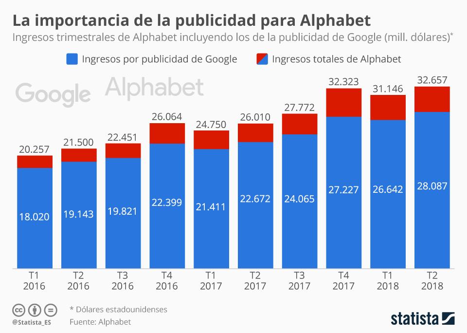 Infografía: Lo que la publicidad supone para Google | Statista