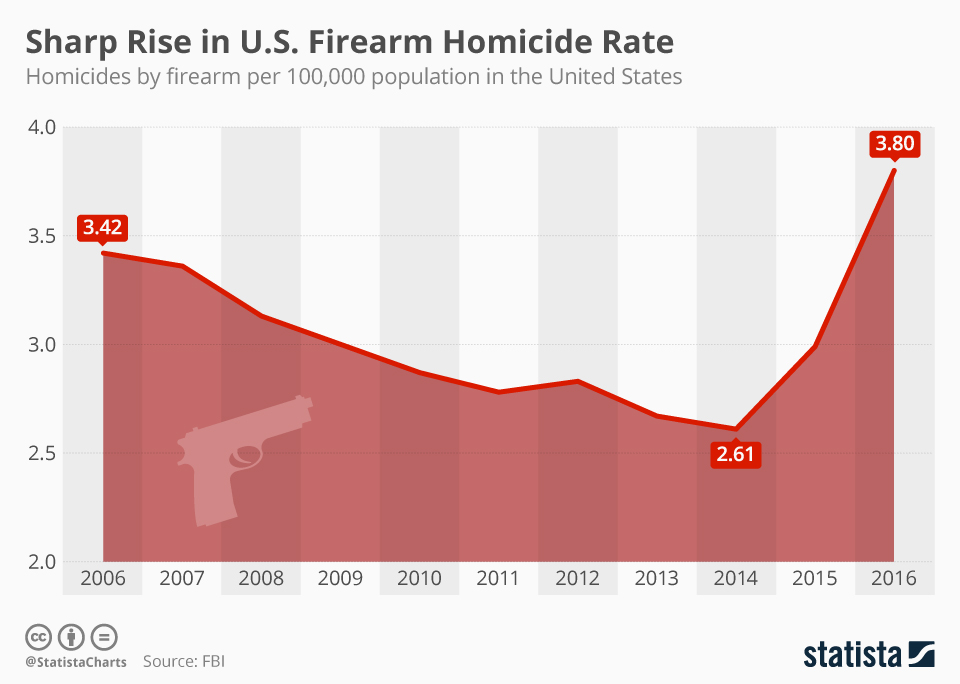 Infographic: Sharp Rise in U.S. Firearm Homicide Rate | Statista