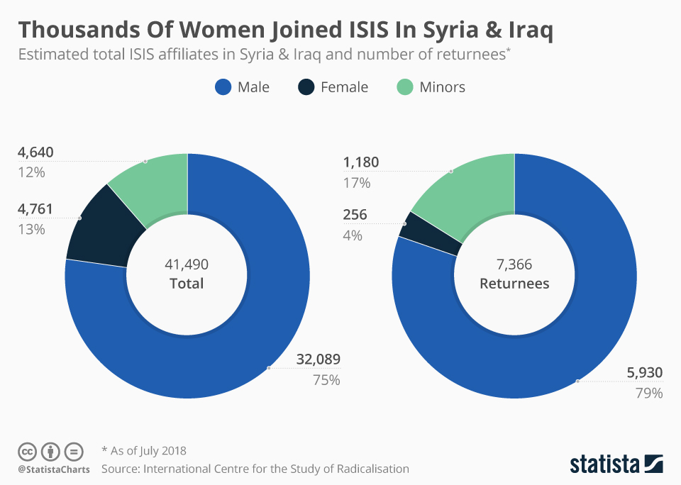 Infographic: Thousands Of Women Joined ISIS In Syria & Iraq | Statista