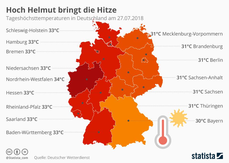 Infografik: Hoch Helmut bringt die Hitze | Statista
