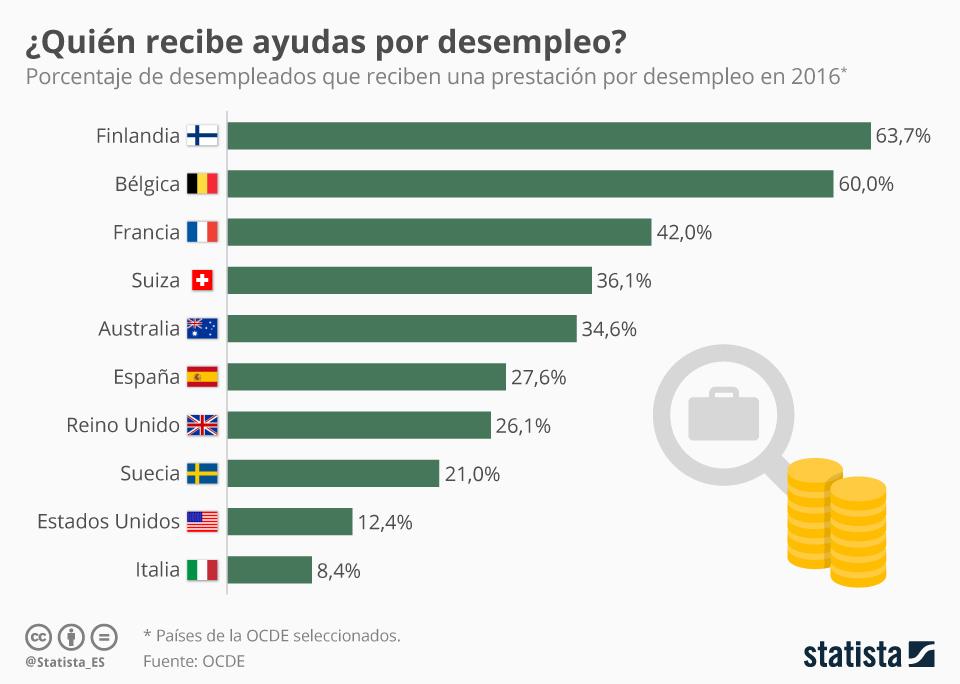 Infografía: La prestación por desempleo, poco extendida incluso en los países más ricos  | Statista