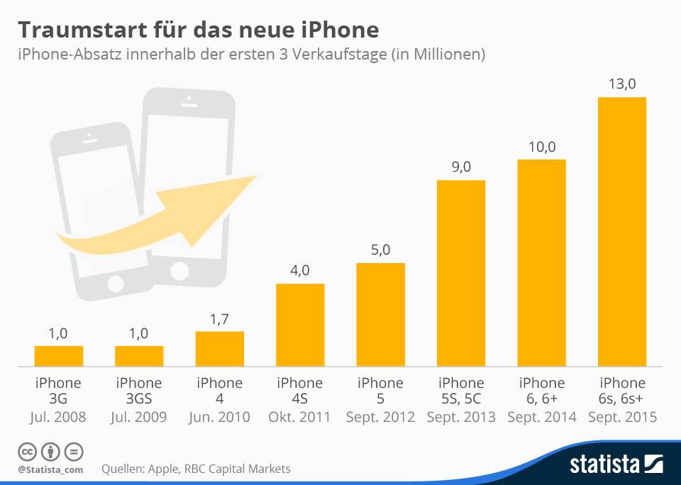 Infografik: Traumstart für das neue iPhone | Statista