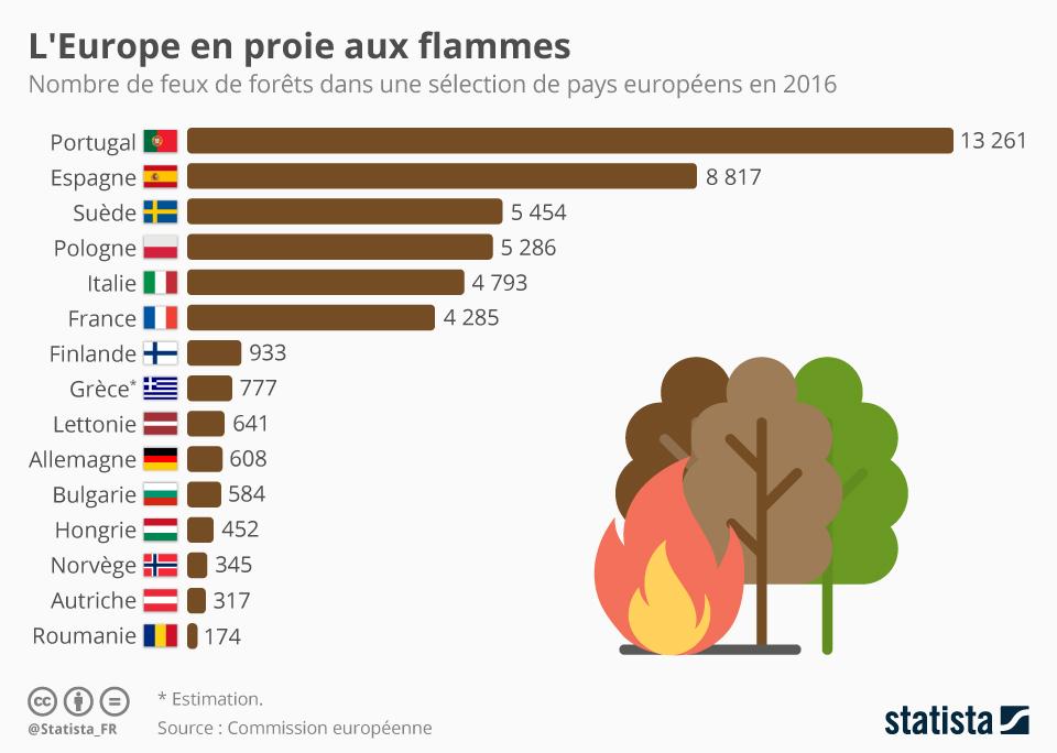 Infographie: L'Europe en proie aux flammes | Statista