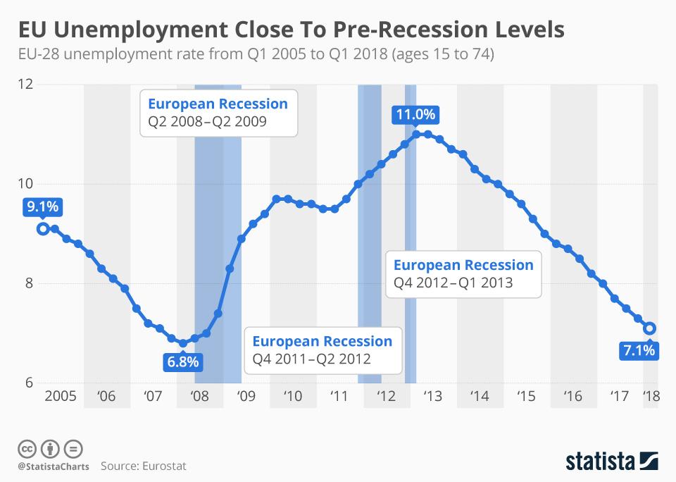 Infographic: EU Unemployment Close To Pre-Recession Levels | Statista