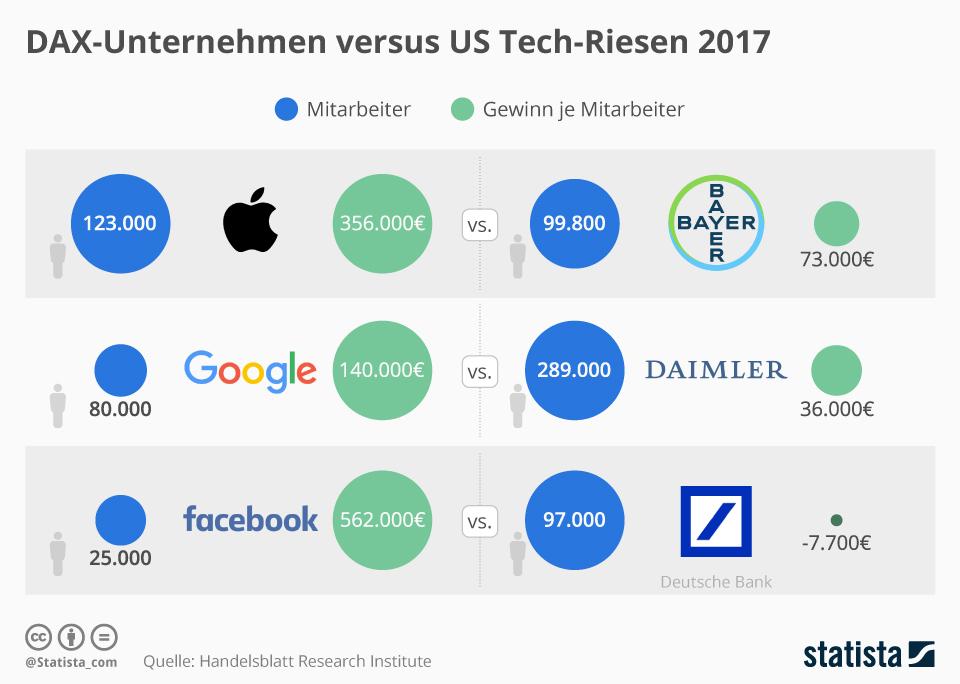 Infografik: DAX-Unternehmen versus US Tech-Riesen 2017 | Statista