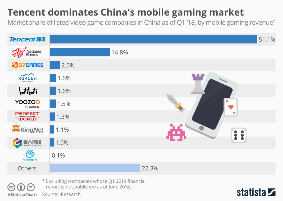 Infographic: Tencent dominates China's mobile gaming market | Statista