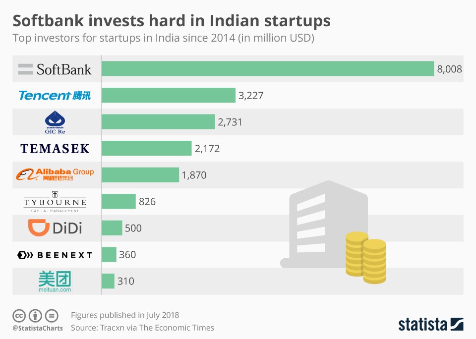 Infographic: Softbank invests hard in Indian startups   Statista