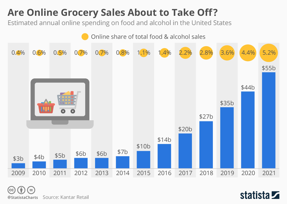 Infographic: Are Online Grocery Sales About to Take Off? | Statista
