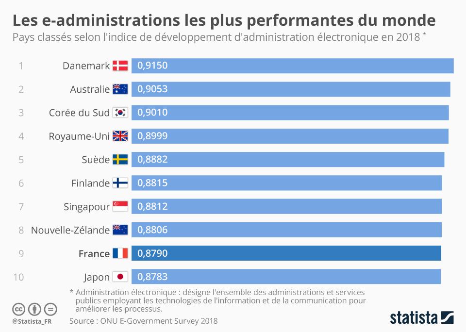 Infographie: Les e-administrations les plus performantes du monde | Statista