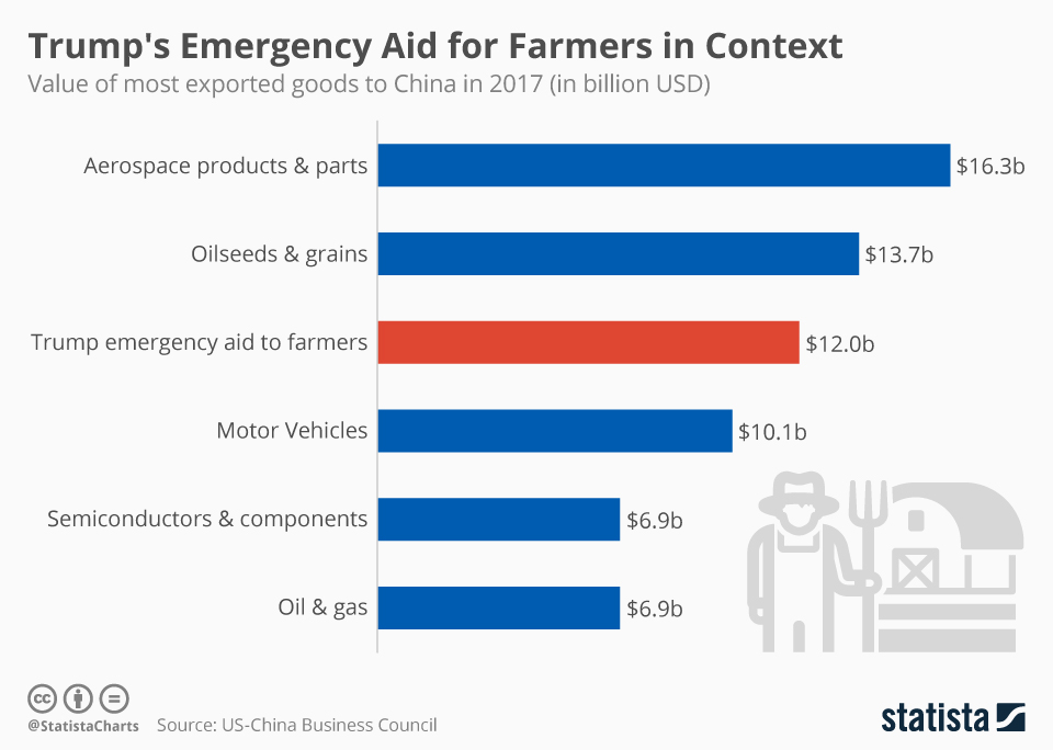 Infographic: Trump's Emergency Aid for Farmers in Context | Statista