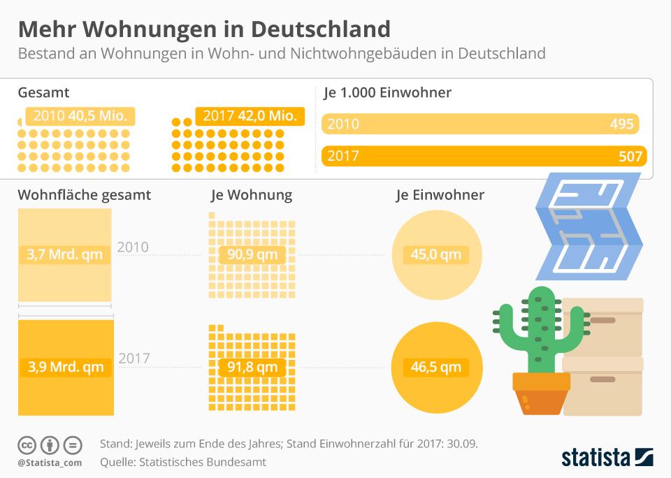 Infografik: Mehr Wohnungen in Deutschland | Statista