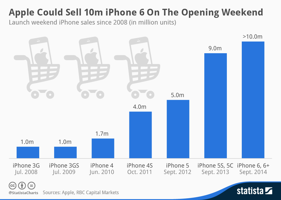 Infographic: Apple could sell 10m iPhone 6 on the opening weekend  | Statista