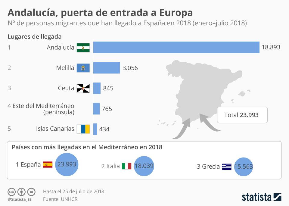 Infografía: Andalucía supera a Italia como puerta de entrada a Europa través del Mediterráneo | Statista
