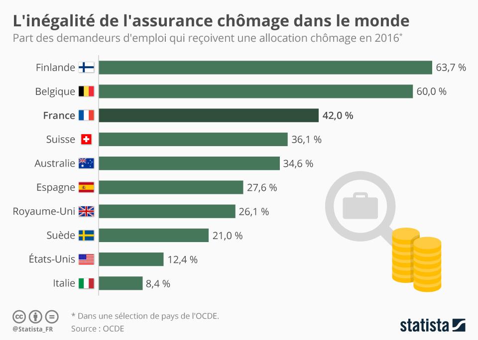 Infographie: L'inégalité de l'assurance chômage dans le monde   Statista