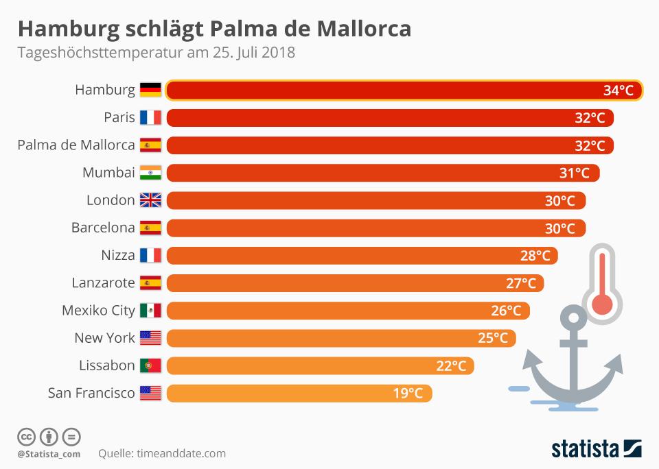 Infografik: Hamburg schlägt Palma de Mallorca | Statista