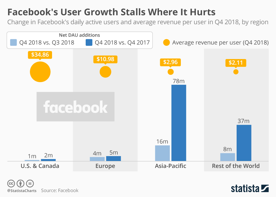 Infographic: Facebook's User Growth Stalls Where It Hurts | Statista
