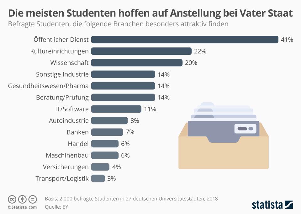 Infografik: Die meisten Studenten hoffen auf Anstellung bei Vater Staat | Statista