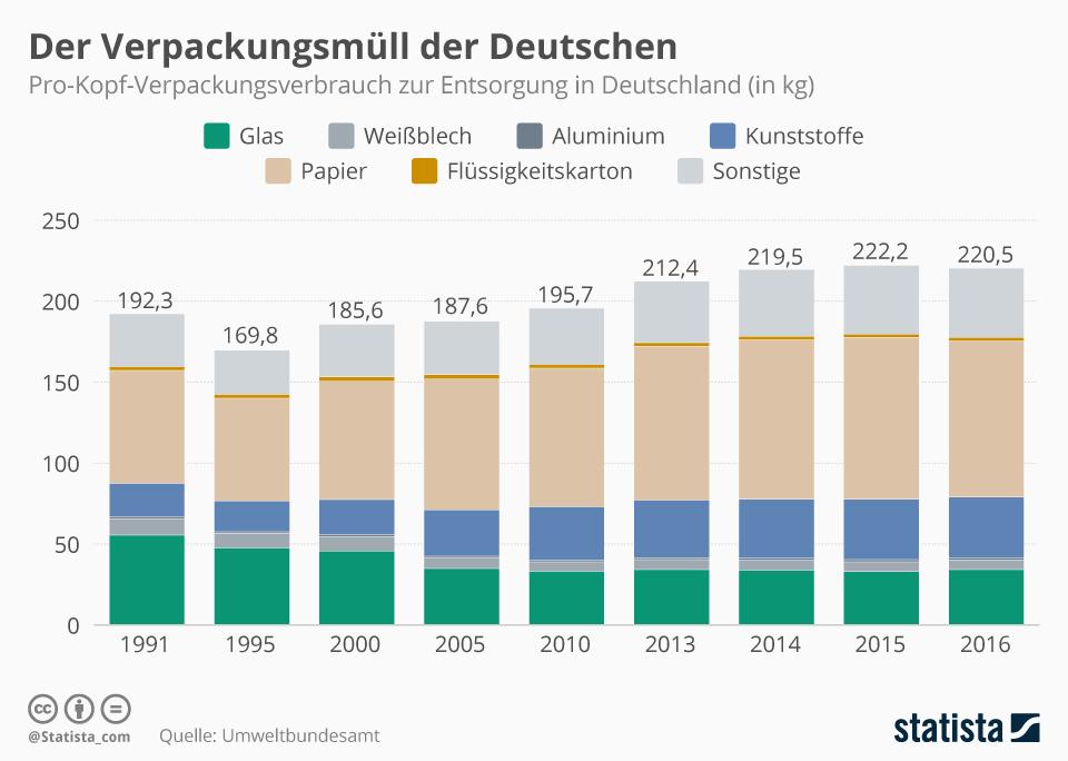 Infografik: Der Verpackungsmüll der Deutschen | Statista