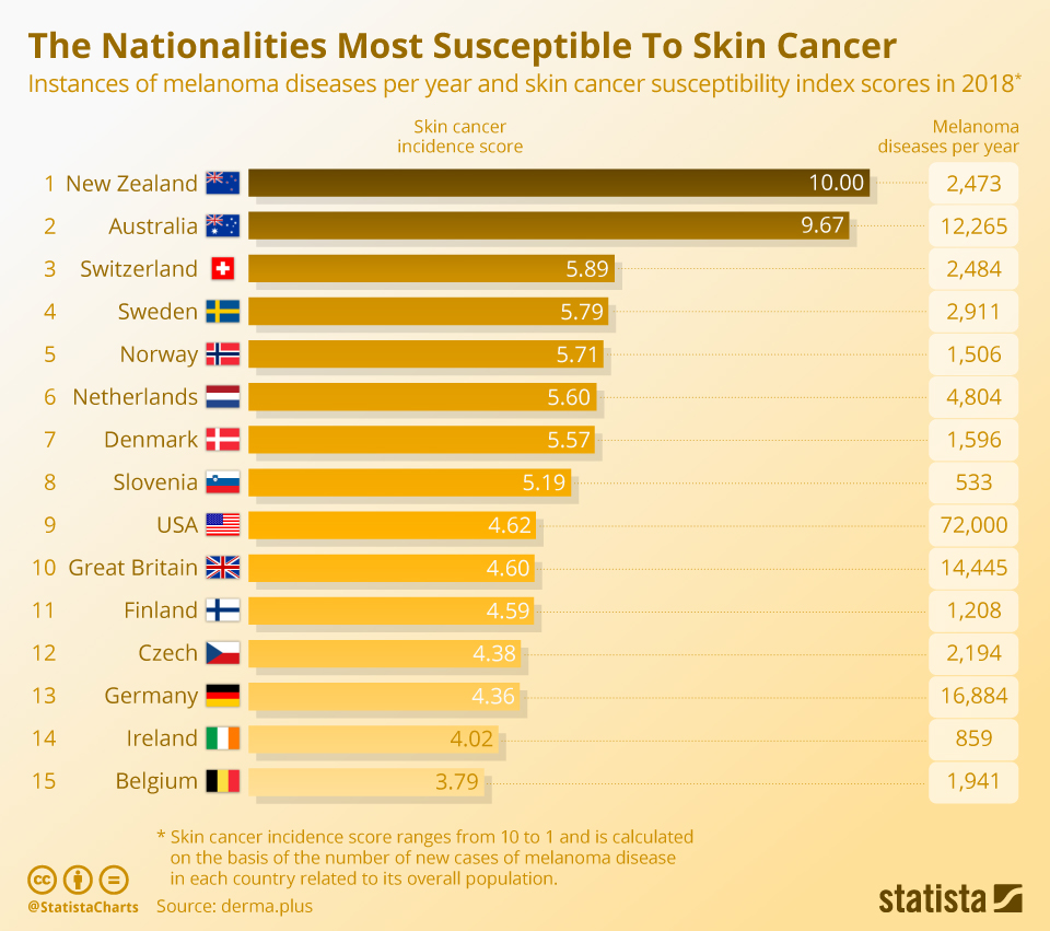 Infographic: The Nationalities Most Susceptible To Skin Cancer | Statista