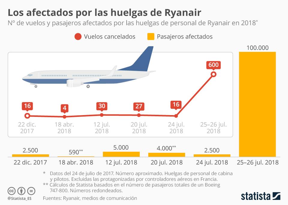 Infografía: Un verano de huelgas para Ryanair | Statista