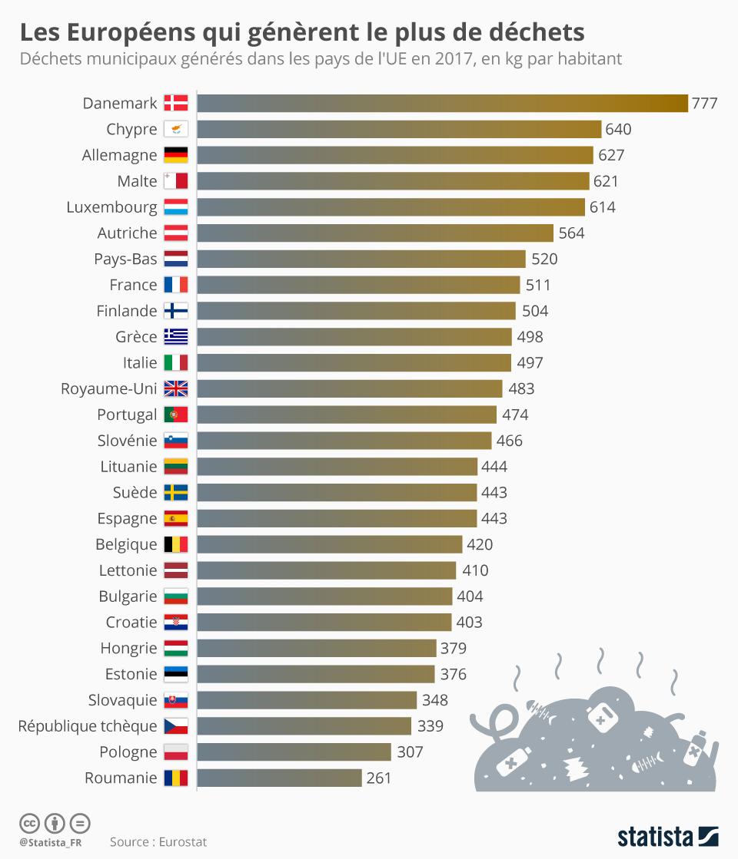 Infographie: Les Européens qui génèrent le plus de déchets | Statista