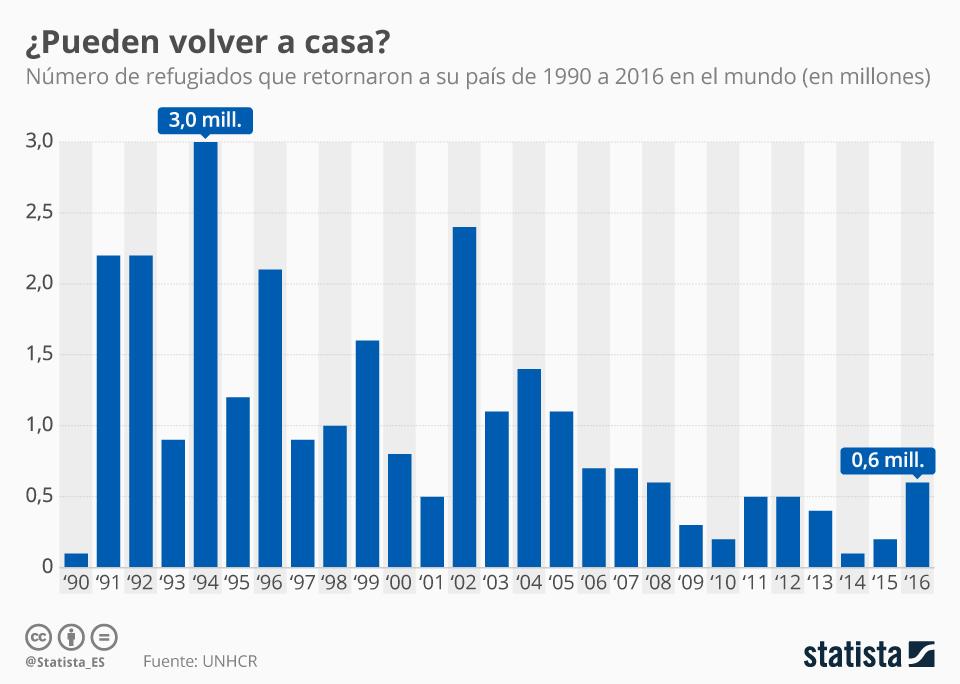 Infografía: Volver tampoco es fácil | Statista