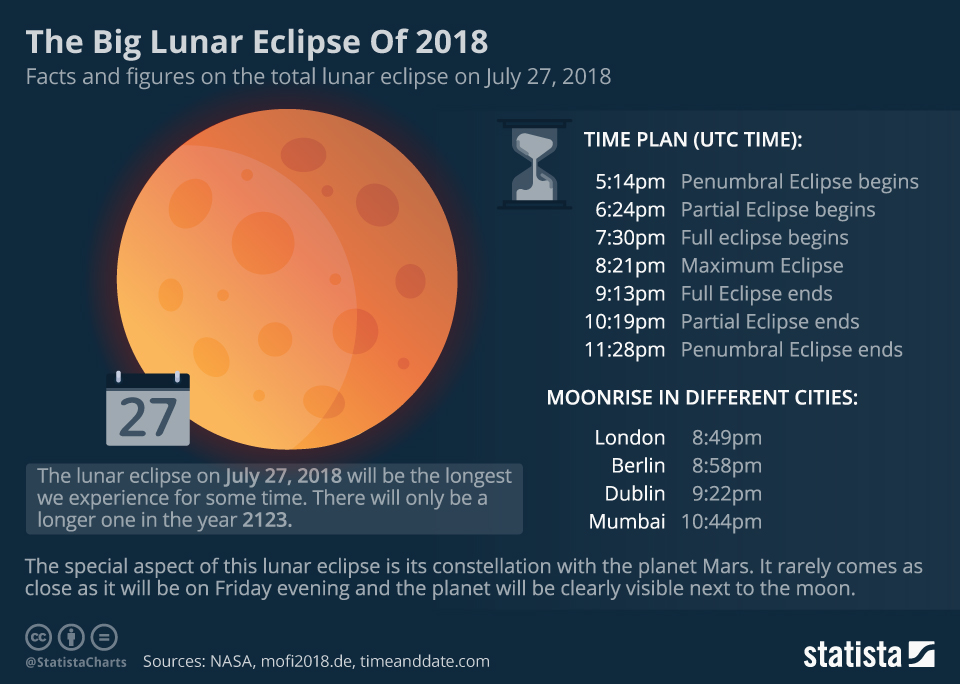 Infographic: The Big Lunar Eclipse Of 2018    Statista