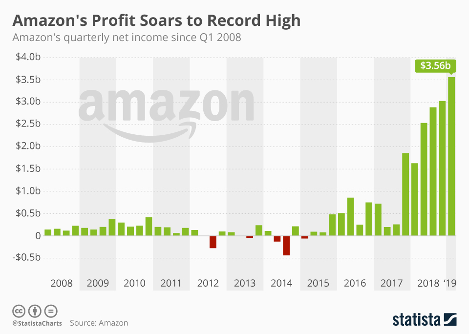 Infographic: Amazon's Profit Soars to Record High | Statista
