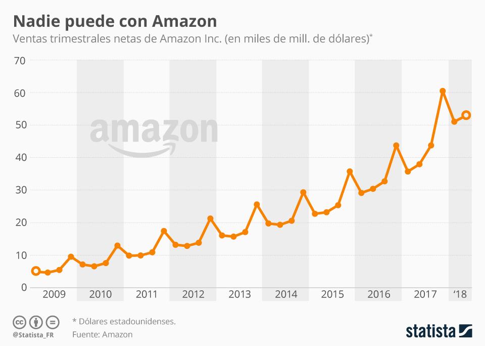 Infografía: Amazon no para de aumentar sus ventas | Statista
