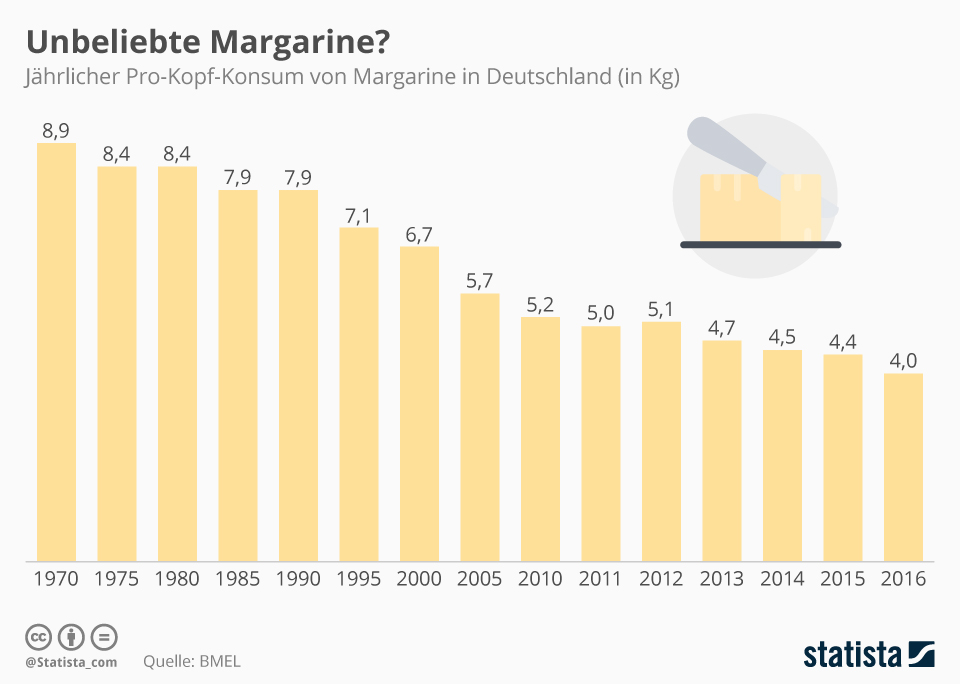 Infografik: Unbeliebte Margarine? | Statista