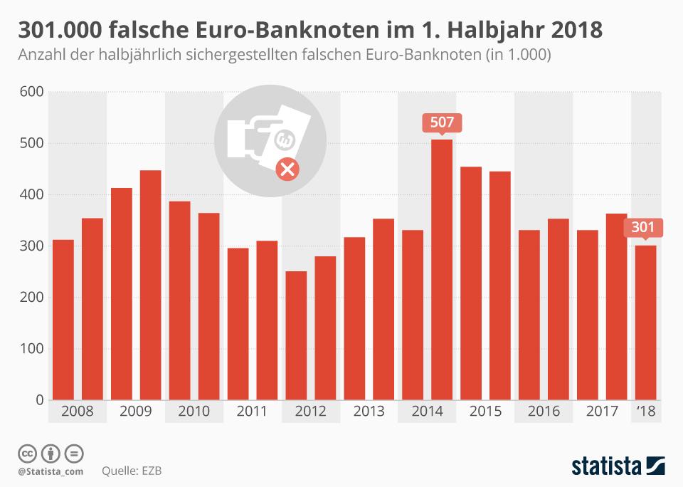 Infografik: 301.000 falsche Euro-Noten im 1. Halbjahr 2018 | Statista