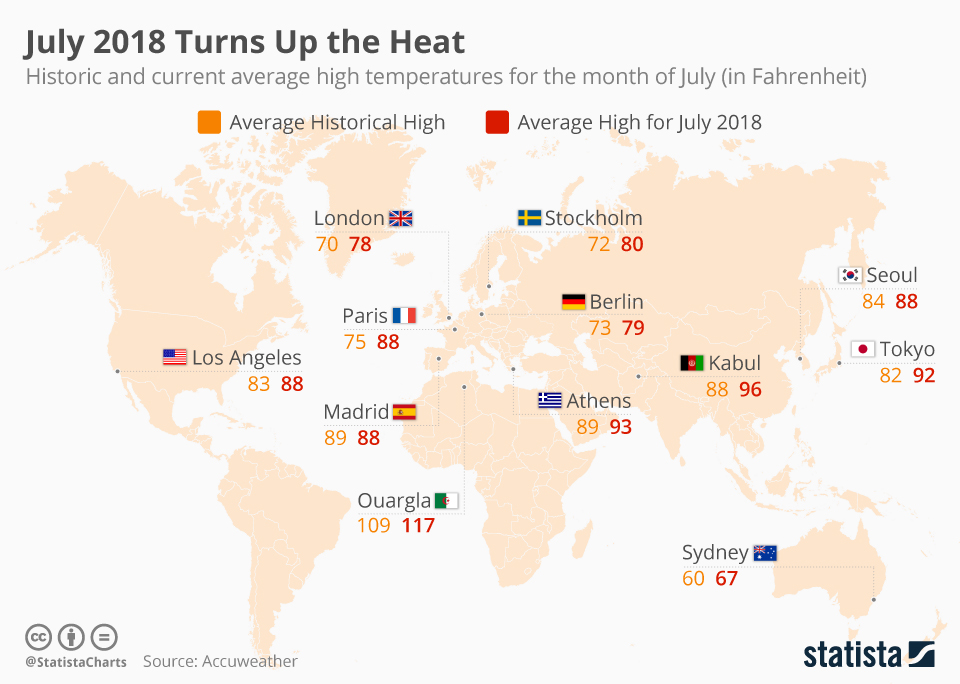 Infographic: July 2018 Turns Up the Heat   Statista