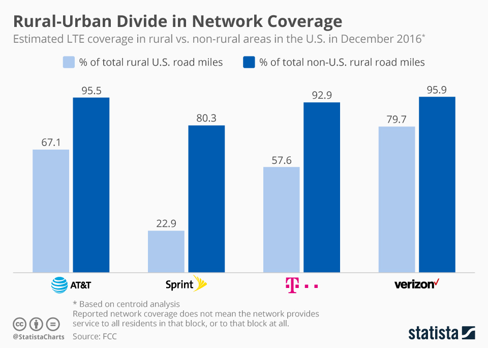 Infographic: Rural-Urban Divide in Network Coverage   Statista
