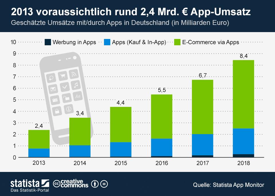 Infografik: 2013 voraussichtlich rund 2,4 Mrd. Euro App-Umsatz | Statista