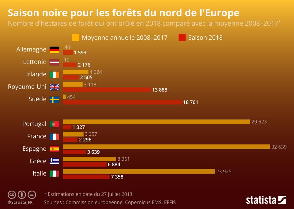 Infographie: Saison noire pour les forêts du nord de l'Europe | Statista
