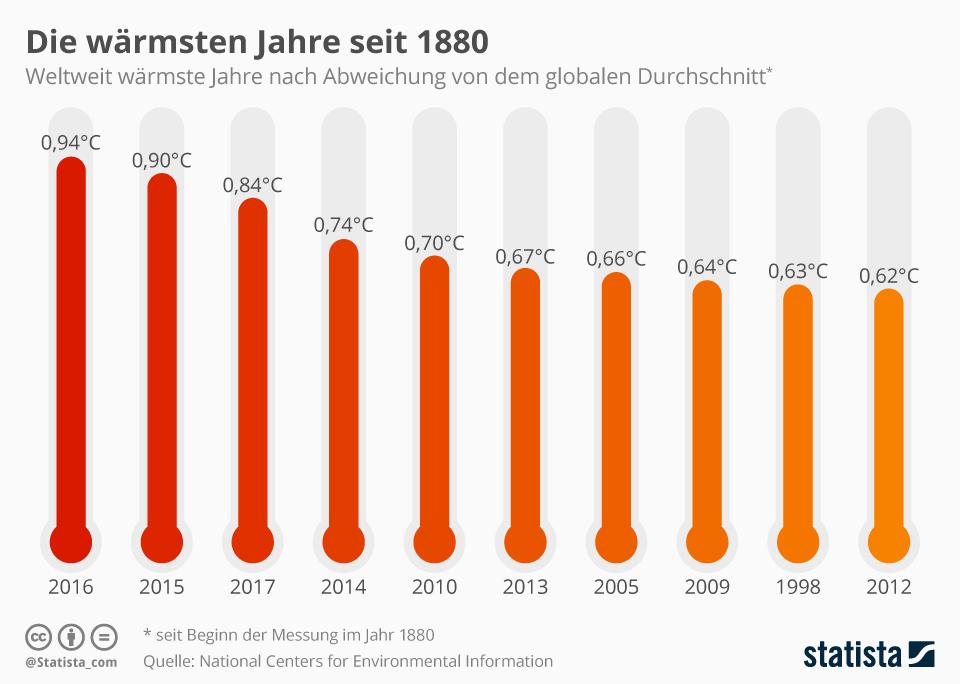 Infografik: Die wärmsten Jahre seit 1880 | Statista