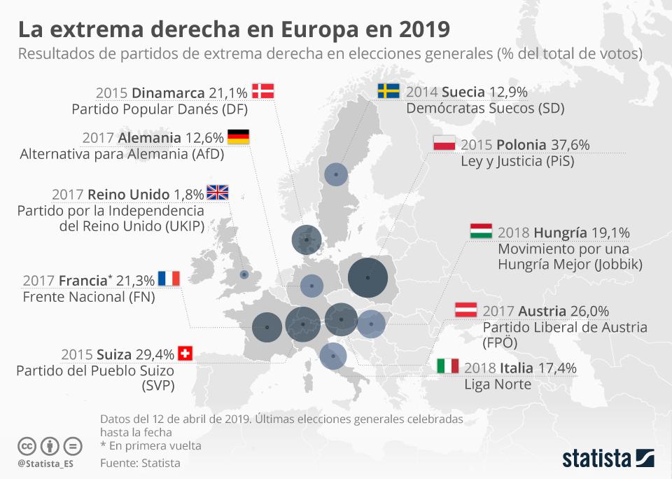 Infografía: Radiografía de la extrema derecha en Europa | Statista