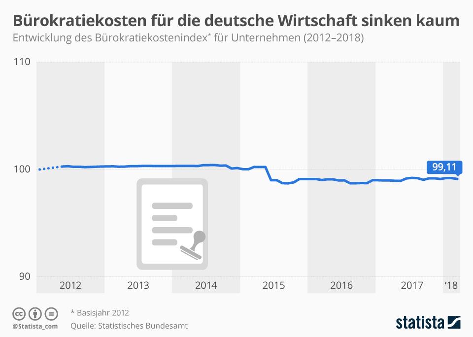 Infografik: Bürokratiekosten für die deutsche Wirtschaft sinken kaum | Statista