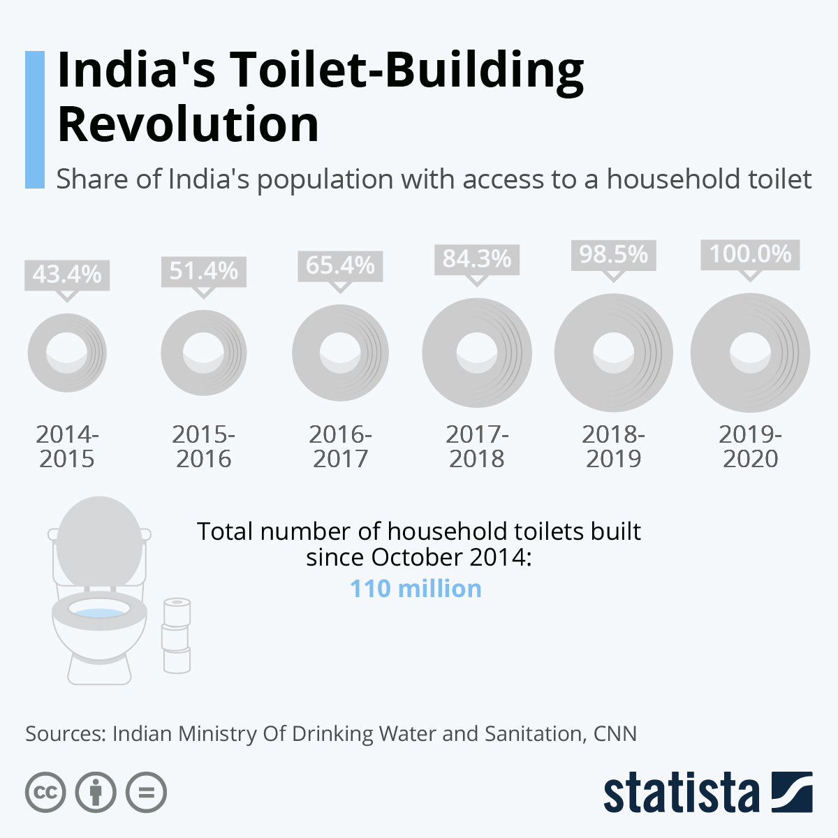 Infographic: India's Toilet-Building Revolution | Statista