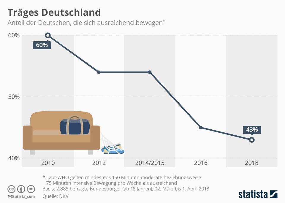 Infografik: Träges Deutschland | Statista