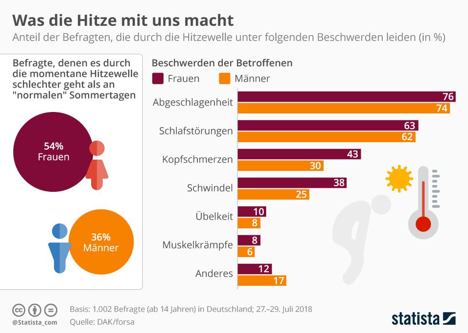 Infografik: Was die Hitze mit uns macht | Statista