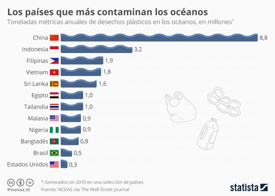 Infografía: Los países que más contaminan los océanos con plástico | Statista