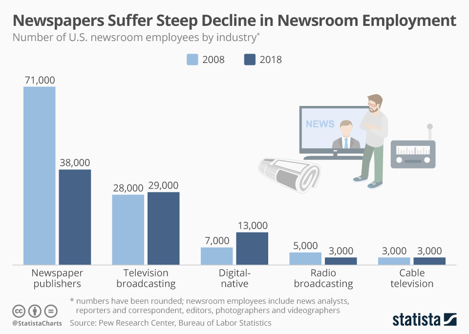 Infographic: Newspapers Suffer Steep Decline in Newsroom Employment | Statista